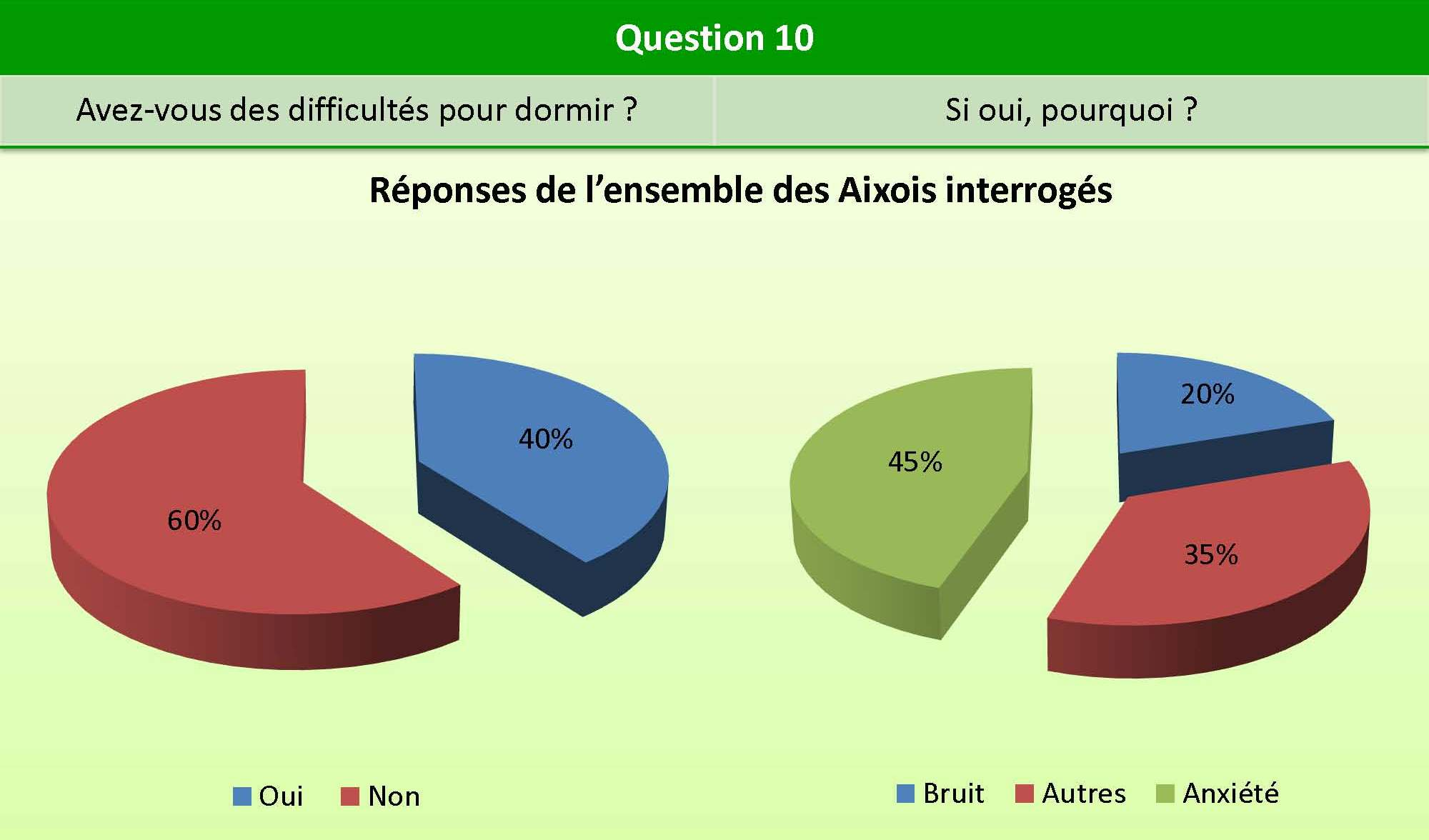 Question_10_bien_etre