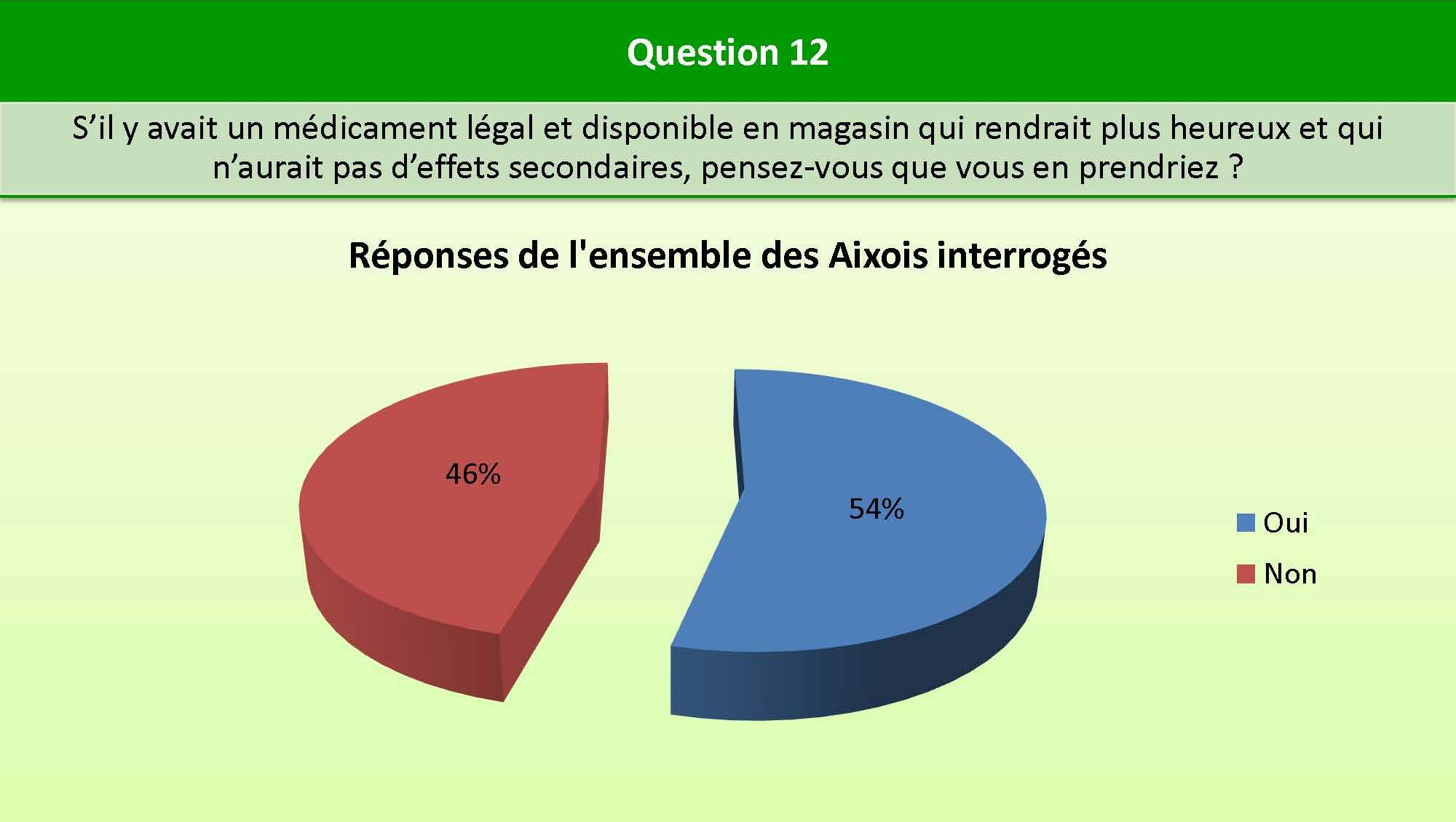 Question_12_bien_etre