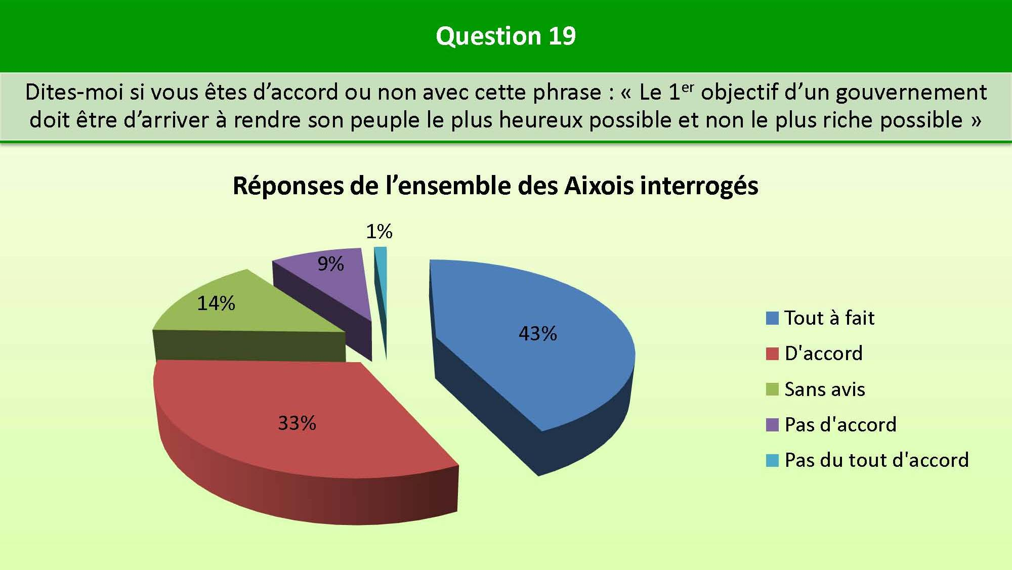 Question_19_bien_etre