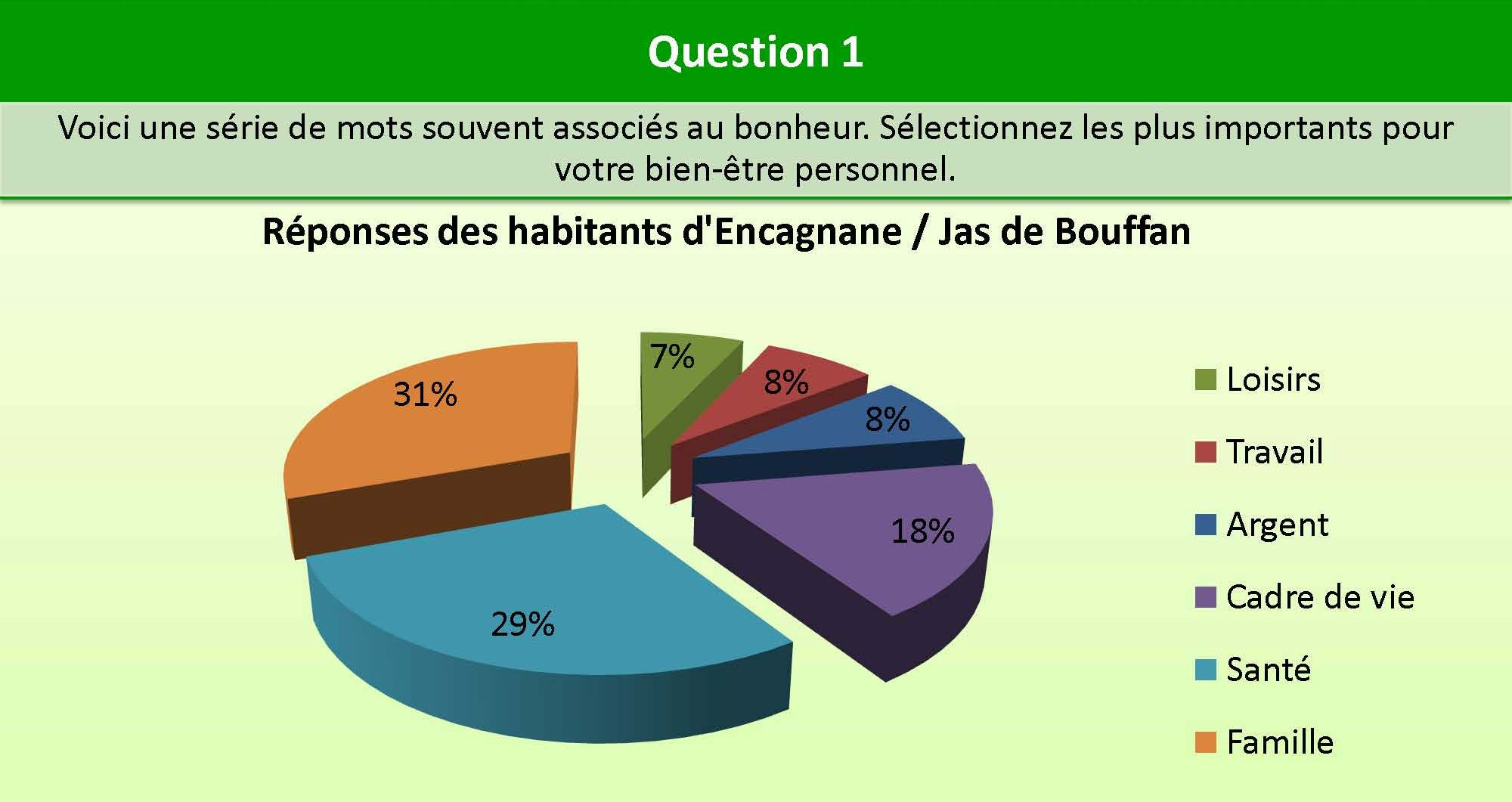 Question_1_Encagnane_bien_etre