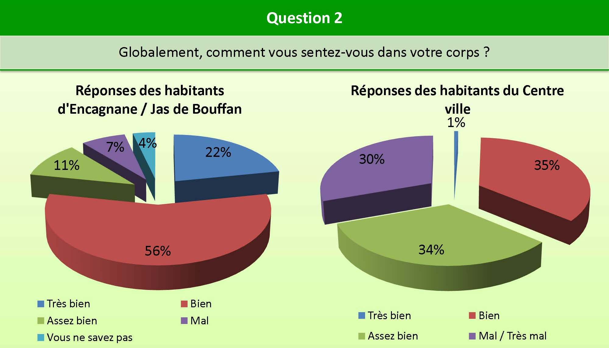 Question_2_Encagnane_centre_ville_bien_etre