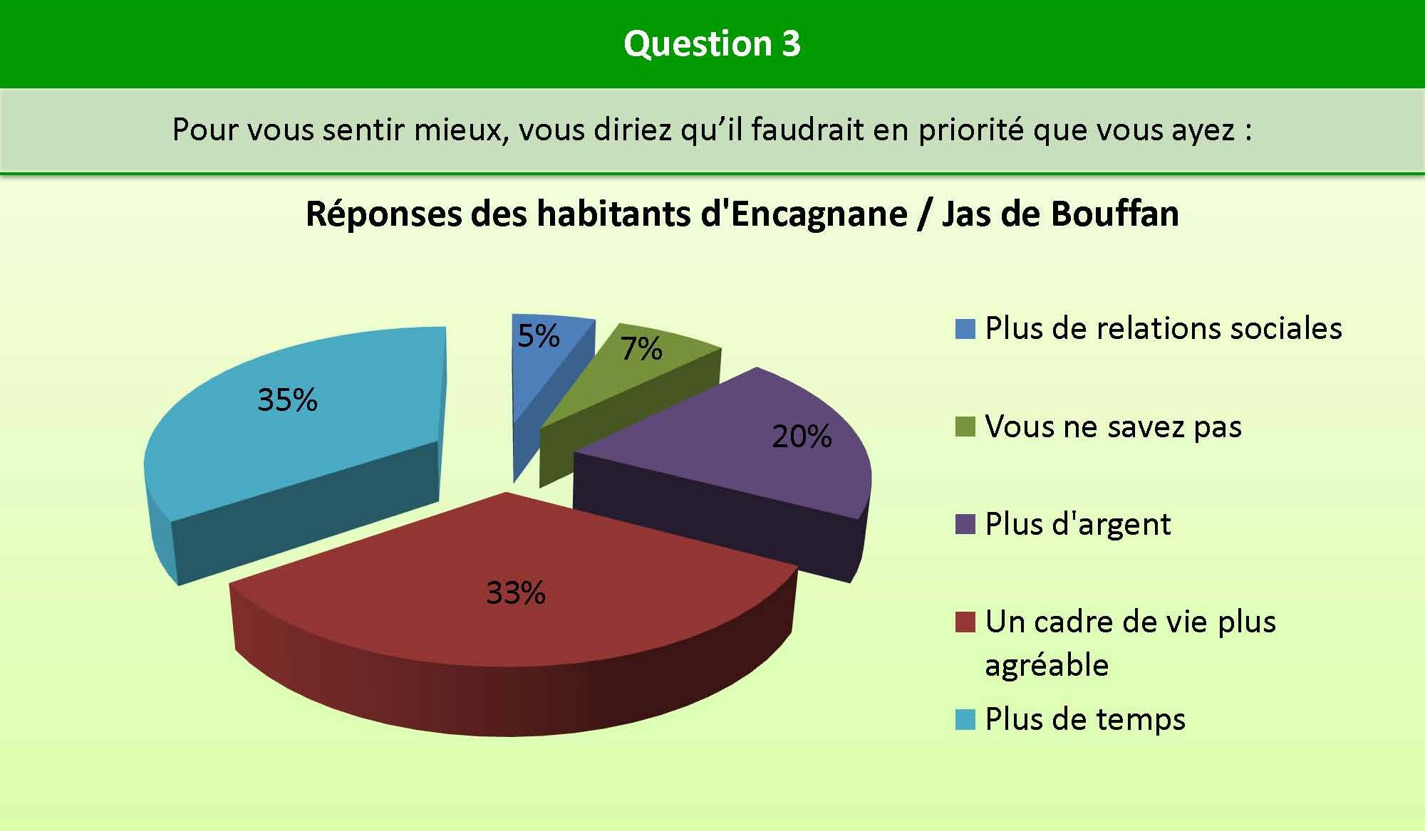 Question_3_Encagnane_bien_etre