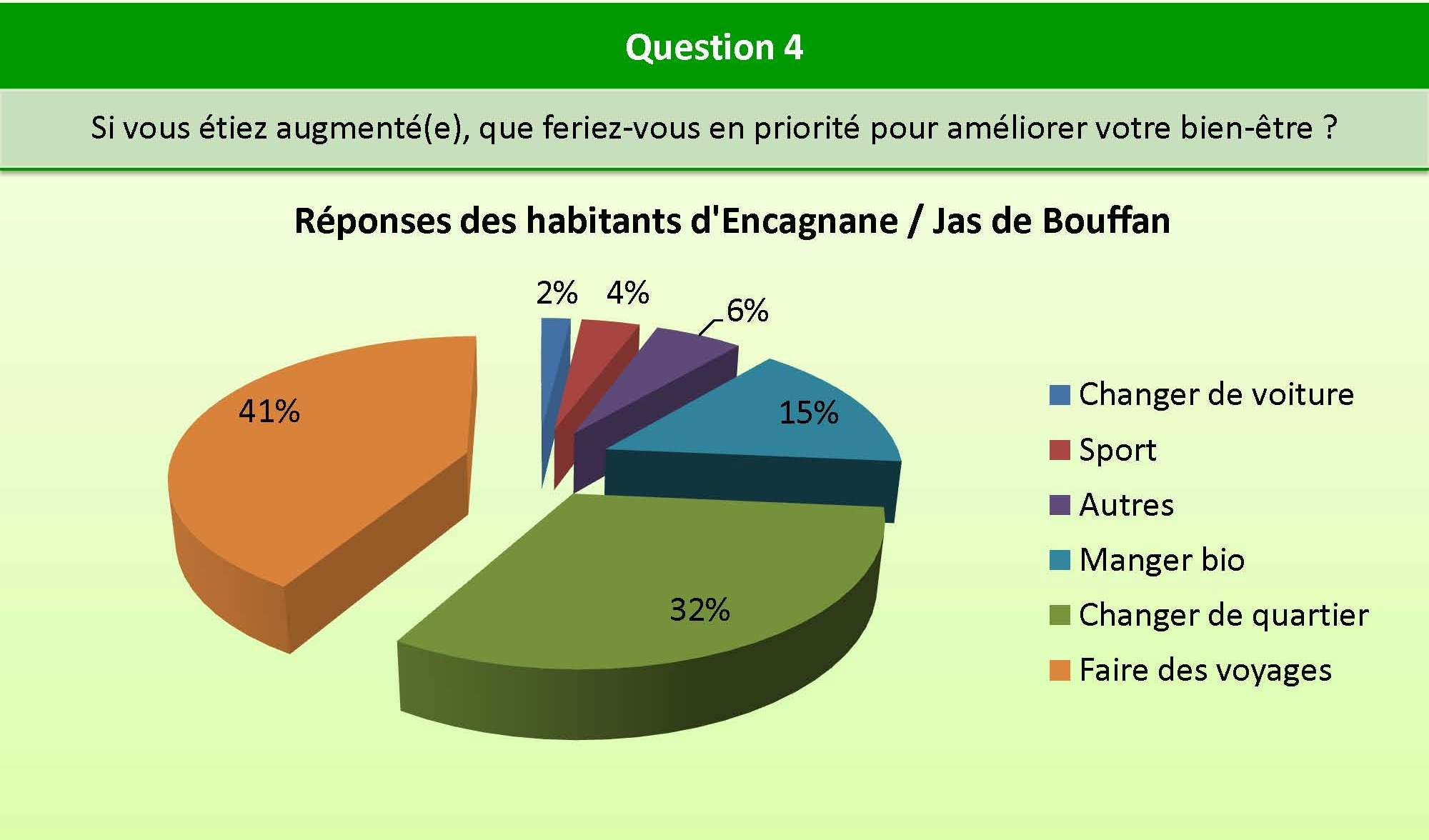 Question_4_Encagnane_bien_etre