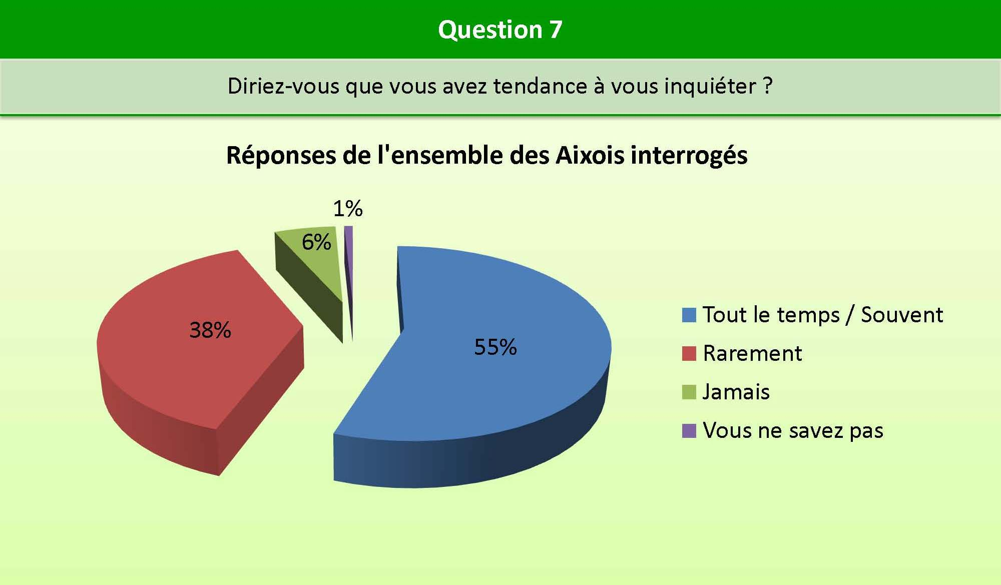 Question_7_bien_etre
