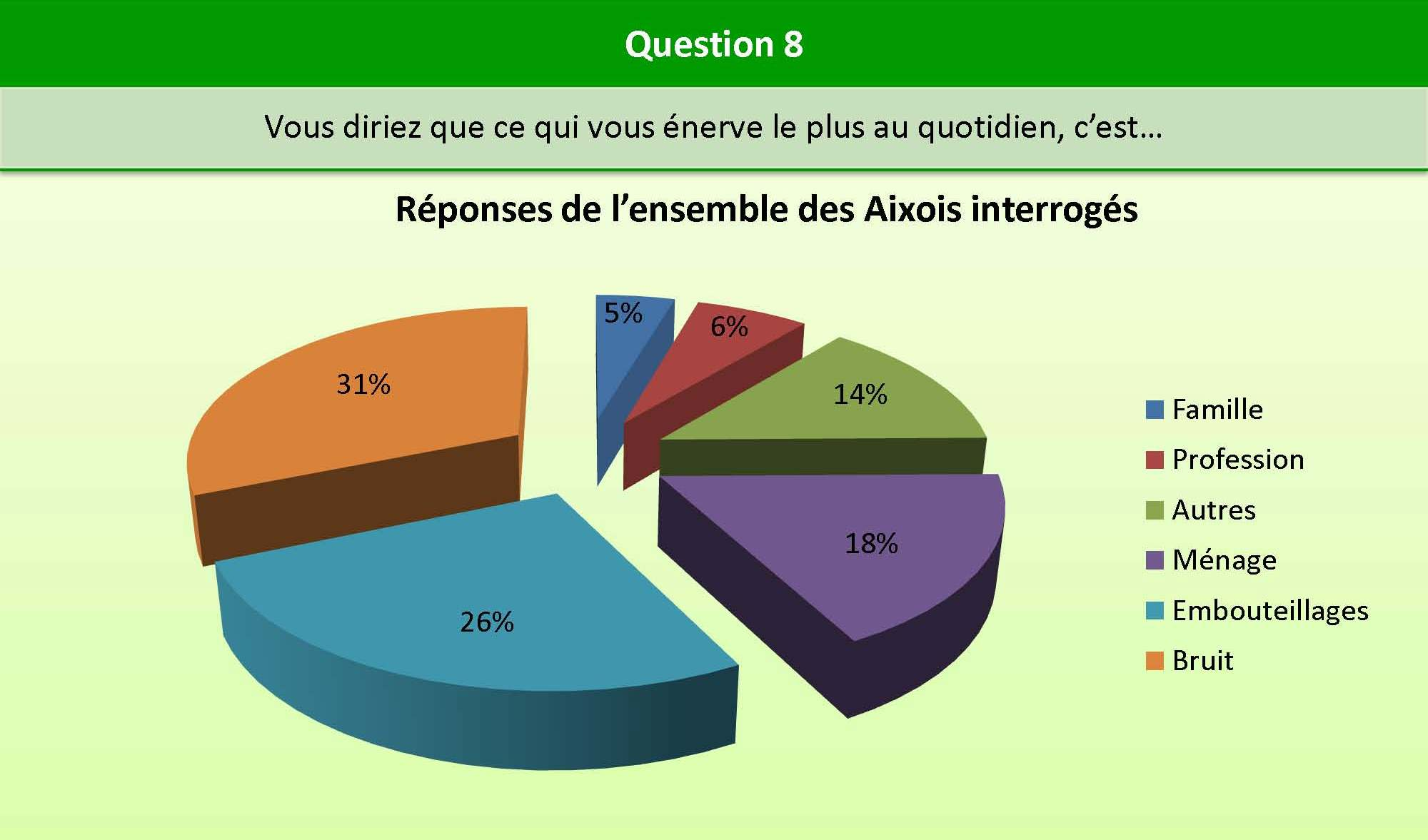 Question_8_bien_etre